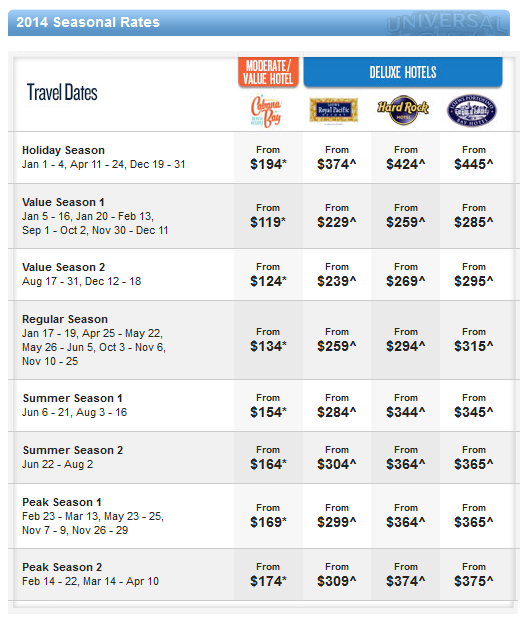 Universal Orlando on-site hotels: 2014 rates.