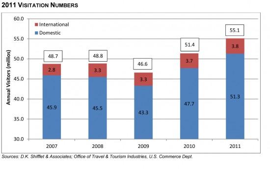 2011 Orlando Visitation Numbers.