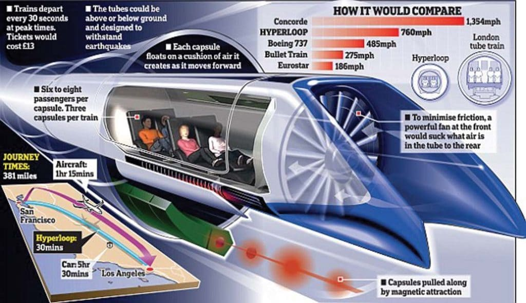 Breakdown of how a hyperloop works