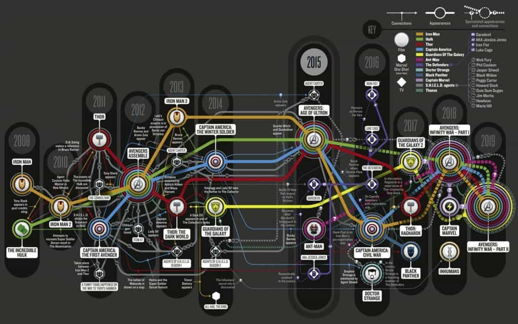 Mapping out the timeline of the Marvel Cinematic Universe