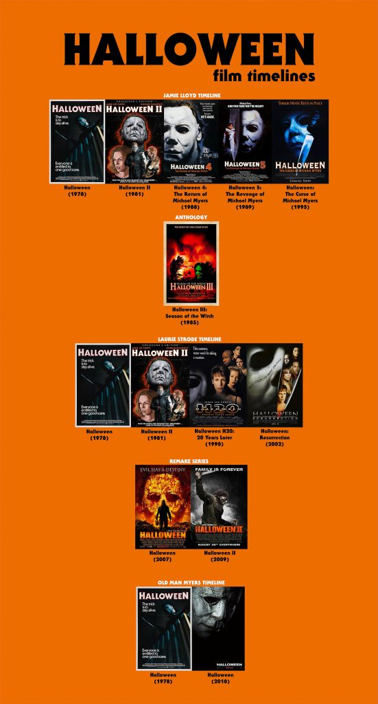 Halloween franchise timeline