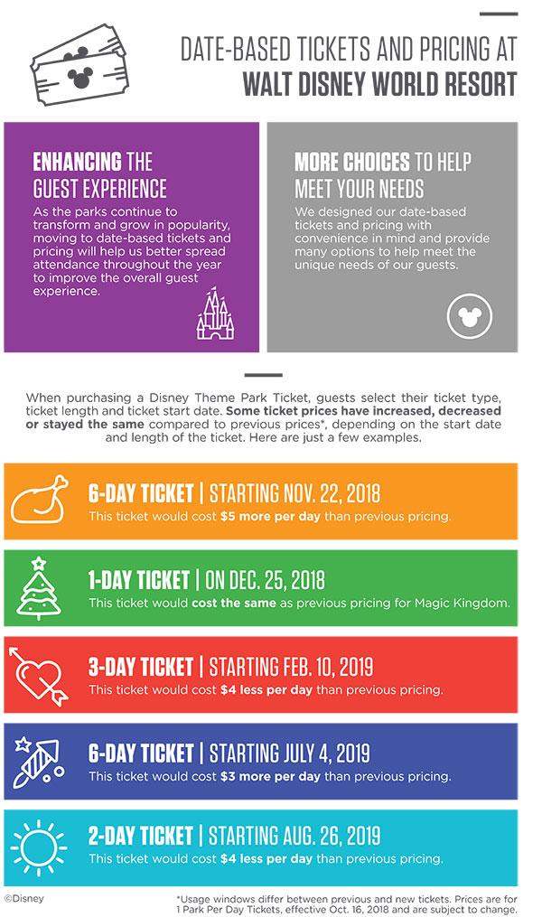 New Walt Disney World ticket price structure